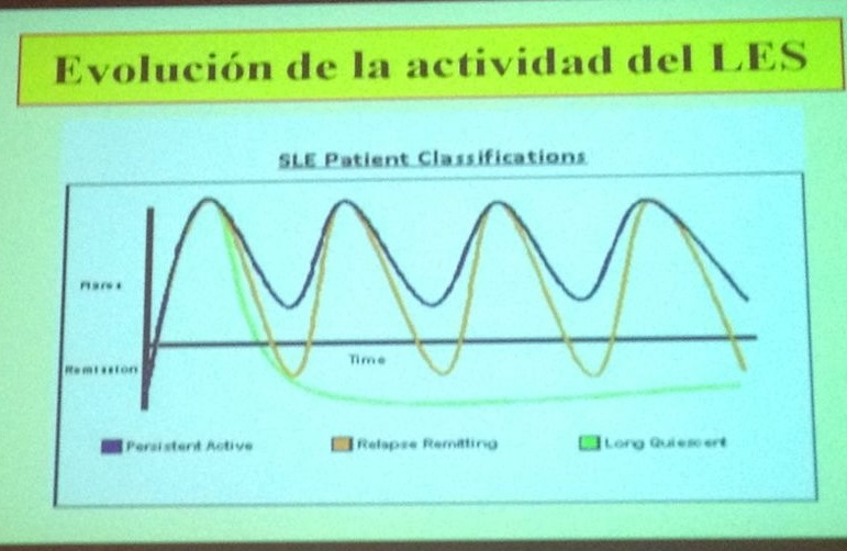 Evolución de la Actividad del LES